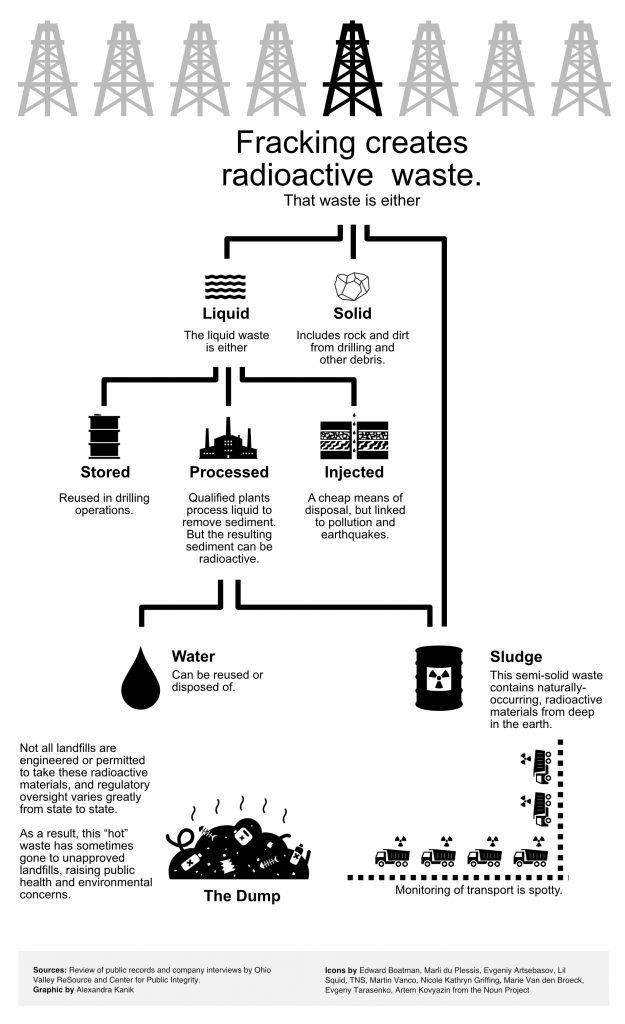 Frack waste flow chart
