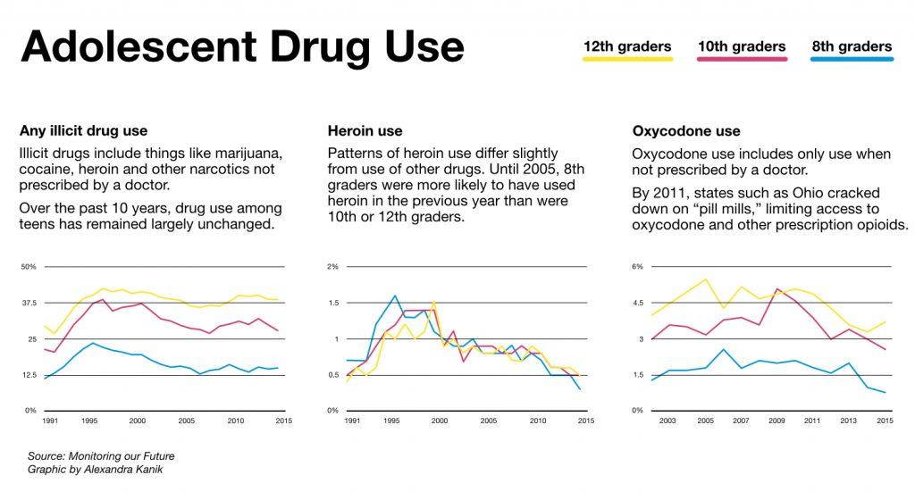 adolescent-drug-use-v3