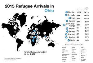refugee-pop-oh-v2