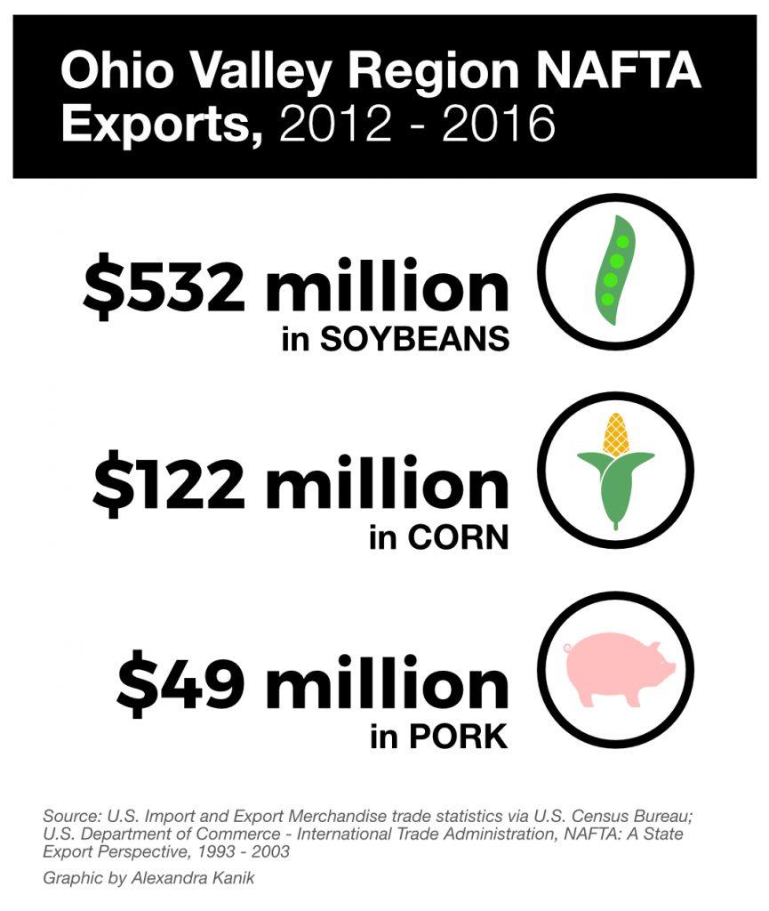 NAFTA-commodities