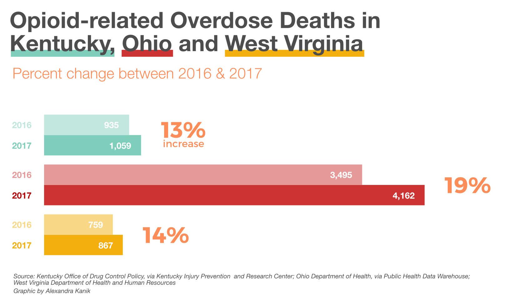 avol-van-2017-opioid-overdoses