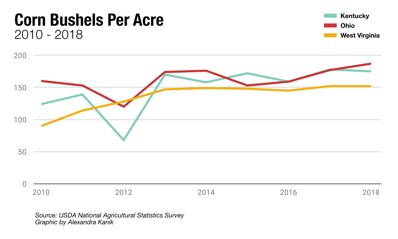 ag-tariff-corn-bushels-per-acre