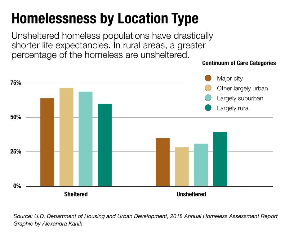 rural-homeless-care-category
